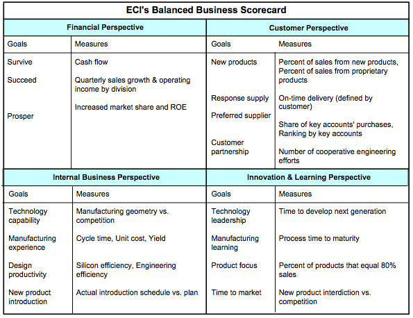 A scorecard for process managers bptrends ecis balanced business scorecard fbccfo Images