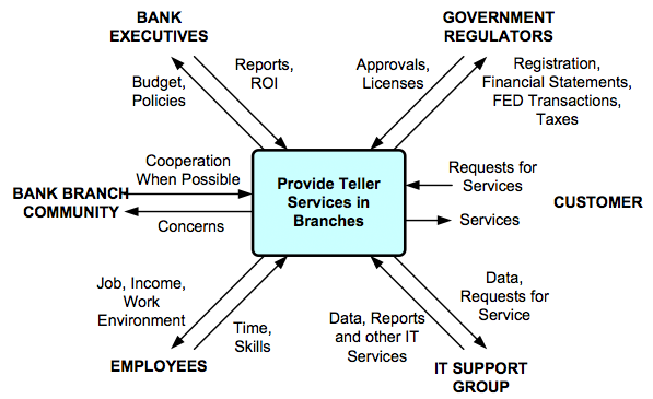 Figure 3.  The stakeholders of a bank process that provides teller services in branches