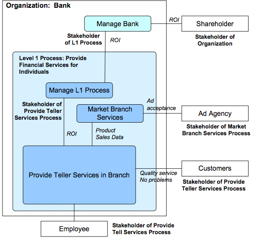 Figure 5.  Some relationships between processes and stakeholders