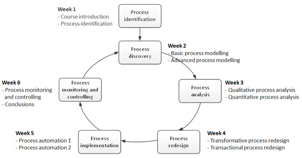 Fig. 2. Course structure overlaid over the BPM lifecycle