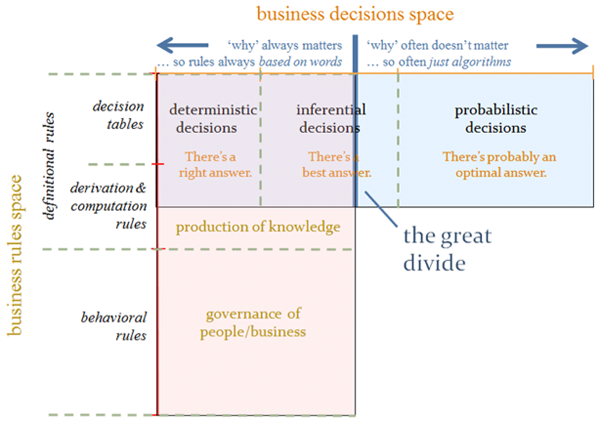 Figure 4. The dividing line between the business rules space and the business decisions space.