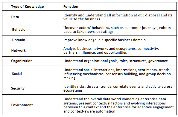 Table 1 - Types of Knowledge