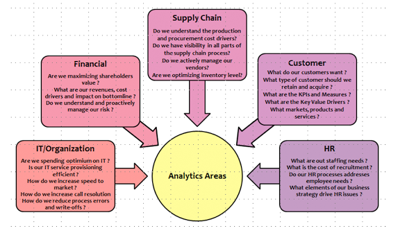 Figure 1: Analytics Subject Areas