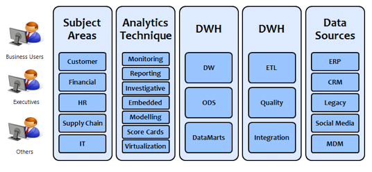 Figure 9: BI and Analytics Framework