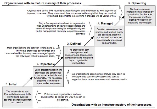 Figure 2.  The CMU Process Maturity Continuum.