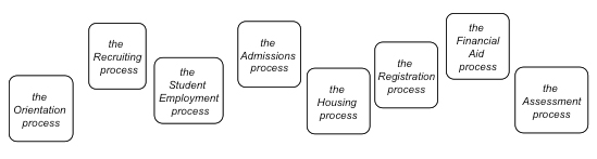 Figure 2: Presumed 'processes'