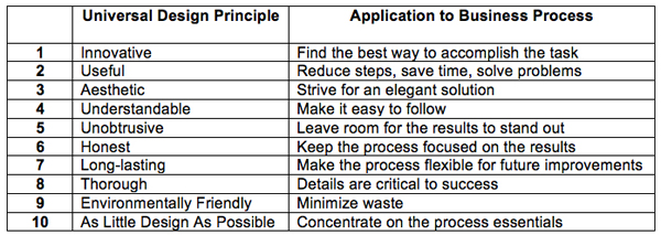 Table 1. Universal Design Principles Applied to Business Process