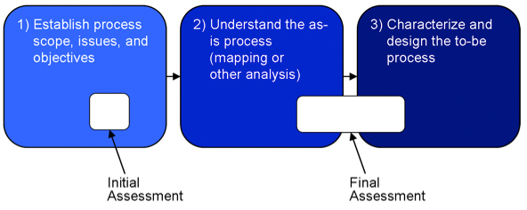 Figure 1. Assessment points within process analysis and design
