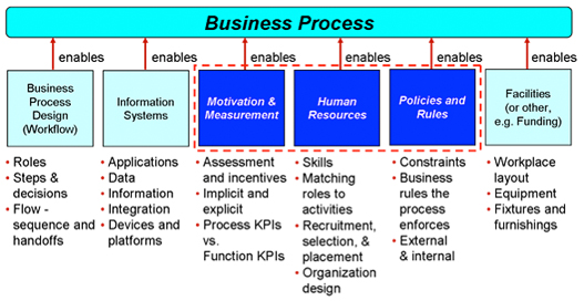 Figure 2. The six enablers of a business process