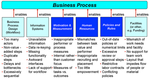 Figure 3. Typical questions to ask when considering enablers in an as-is process