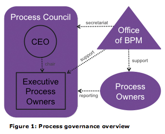 Figure 1: Process governance overview